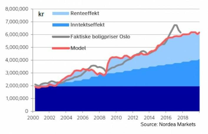 Boligprisveksten i Oslo frem til i fjor, kan forklares. Men prisoppgangen i 2016 var løsrevet fra inntekt og rentefall, derfor skal prisene videre ned i hovedstaden, ifølge denne modellen. (Grafikk: Nordea Markets)