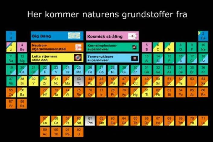 Noenlunde slik forestiller forskerne at fordelingen av grunnstoffene ser ut. Nesten halvparten kan tilskrives nøytronstjernesammenstøt. (Illustrasjon: Jennifer Johnson/Charlotte Price Persson/Niels Bohr-instituttet)