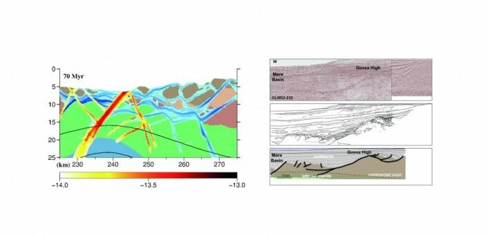 De nye numeriske modellene beskriver i detalj hvordan disse prosessene skjer over tid. De kan dermed hjelpe forskerne å forstå en del observasjoner bedre. Det gjelder for eksempel strukturene de ser i seismiske data fra områder som Gossa-høyden på midt-Norsk sokkel (til høyre på illustrasjonen). De røde og gule feltene (til venstre på illustrasjonen) markerer aktive forkastninger, hvor rask deformasjon skjer, mens de blå viser hvor forkastninger har blitt dannet (Illustrasjon: NGU)