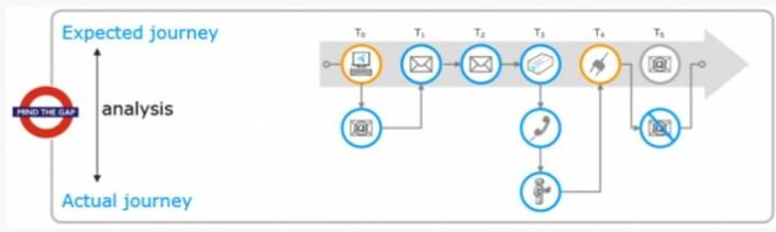 En kundereise består av mange steg, såkalte touchpoints – for eksempel at man bestiller et produkt på web, mottar to brev og en pakke med modem, installerer modemet hjemme og får en e-post med faktura. Her er forskernes skjematiske framstilling av kundereisen slik den var planlagt og det som faktisk hendte med denne kunden. (Illustrasjon: Ragnhild Halvorsrud)