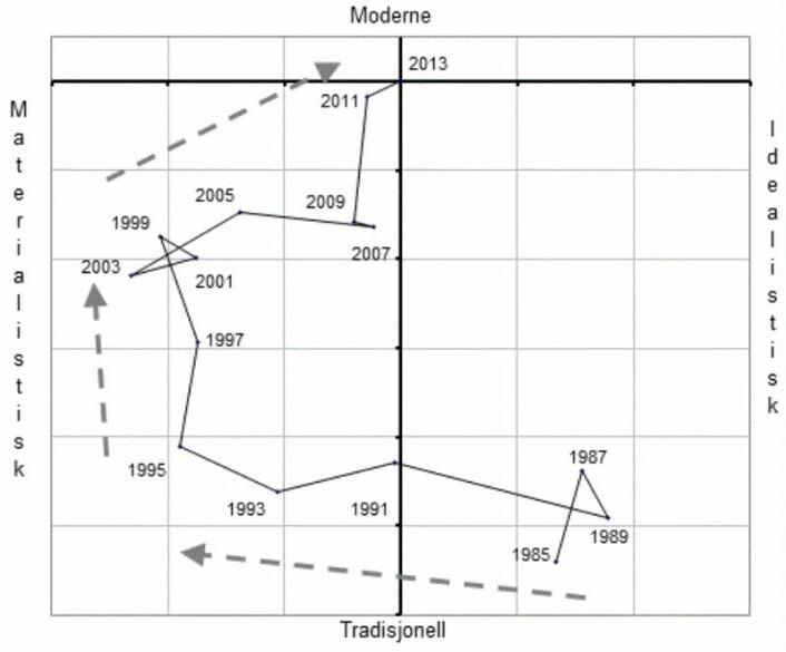 Illustrasjonen som er hentet fra boka «Det norske samfunn» (2016) viser hvordan nordmenns verdier har utviklet seg siden 1985. På 1980-tallet var vi tradisjonelle og idealistiske. På 1990-tallet var vi mer opptatt av penger og velstand, men på 2000-tallet snudde det igjen. I dag er vi langt mer idealistiske enn på 90-tallet. (Illustrasjon: Ottar Hellevik)