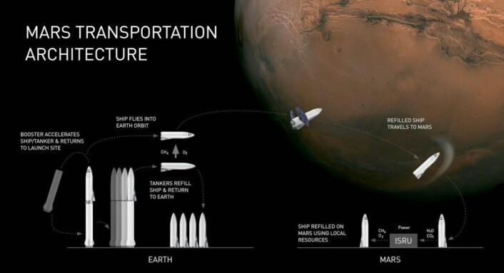 Figuren viser hvordan en marsferd kan gjennomføres. To BFR sendes opp i jordbane, den ene med folk og forsyninger, den andre med drivstoff i andretrinnet. De to andretrinnene dokker, og drivstoff overføres. Så fortsetter andretrinnet med mannskapet til Mars. Her må nytt drivstoff framstilles og etterfylles for retur til Jorda. (Illustrasjon: SpaceX, fra YouTube-video av foredraget Elon Musk holdt på romkongressen IAC i Adelaide, Australia 20.9.2017)