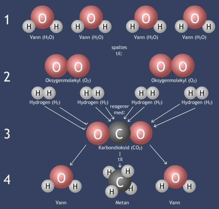 Figuren viser forenklet hvordan metan og oksygen kan utvinnes for drivstoff på Mars av vann og karbondioksid. 1: Vann hentes fra is under overflaten. 2: Vannet spaltes til hydrogen og oksygen. 3: Karbondioksid hentes fra atmosfæren på Mars. Strekene viser hvordan den kjemiske reaksjonen kobler sammen delene på nytt. 4: Av fire vannmolekyler og ett karbondioksid-molekyl (1 og 3) lages slik ett molekyl metan og to molekyler vann. Oksygenet kan hentes ut i trinn 2. Det går også an å starte prosessen med hydrogen i trinn 2. Dette hydrogenet må da tas med fra Jorda. (Figur: Arnfinn Christensen, forskning.no)