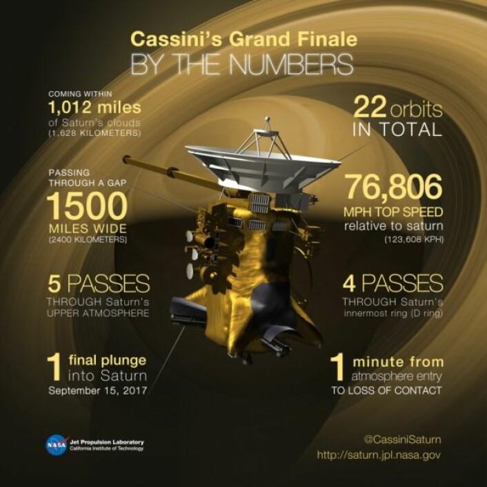 Farvel! Her er et overblikk over alt det Cassini fikk til i tall. (Foto: Nasa)