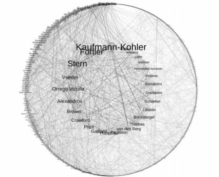 Her ser vi både navnene og nettverket til de advokatene som dominerer investeringstvister i verden(Figur: UiO)