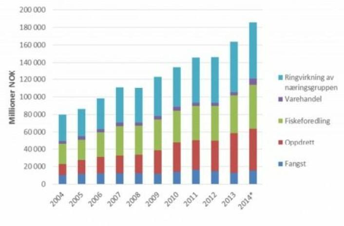 De røde søylene viser veksten i oppdrettsnæringens produksjon de siste årene. De lyseblå søylene viser ringvirkningene i form av produkter og tjenester fra leverandører. (Graf: SINTEF Ocean)