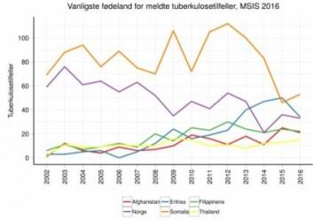 Denne grafen viser meldte tuberkulosetilfeller etter hvilket opprinnelsesland pasienten har. Oransje kurve er smittede fra Somalia, blå kurve Eritrea, lilla: Norge, grønn: Filippinene, rød: Afghanistan og gul: Thailand.  (Graf: Folkehelseinstituttet)