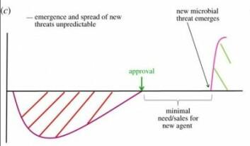 Her illustreres hvordan ressurser på å utvikle et nytt virkestoff, ikke vil få inntjening fordi ny antibiotika skal brukes bare når det er høyst nødvendig. (Ill.: David J. Payne mf/Royal Society Journal)