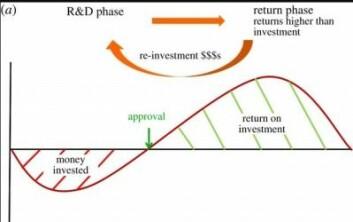Her er den vanlige, økonomiske modellen for utvikling av ny medisin illustrert. I utviklingsfasen investerer firmaet penger. Blir medisinen godkjent, tjener de penger på salg, hvis inntektene overstiger utgiftene.<br>(Ill.: David J. Payne mf/Royal Society Journal)