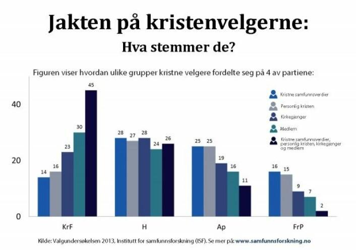 Slik stemte de ulike kristenvelgerne i 2013. (Illustrasjon: ISF)
