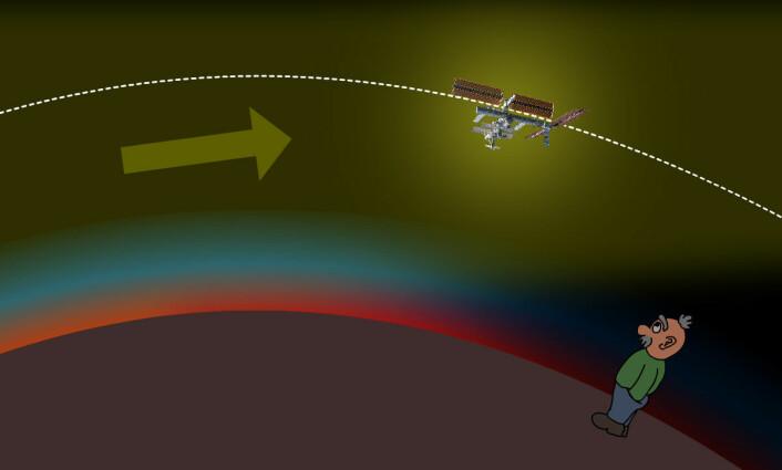 Solstrålene (pila) kommer skrått inn etter solnedgang og lyser ennå høyt oppe over jordkloden. Derfor kan vår venn se romstasjonen i sollyset, selv om han står nede i natten. (Figur: Arnfinn Christensen, forskning.no)