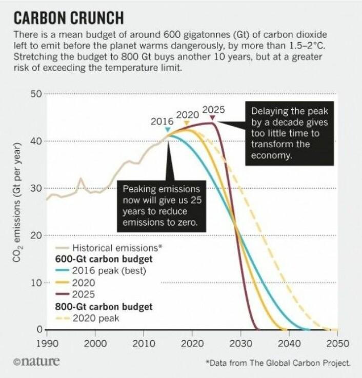 Hvis utslippene av drivhusgass når et høydepunkt i 2020, gir det oss lengre tid til å bruke opp resten av karbonbudsjettet uten å overskride Paris-avtalens togradersmål. (Grafikk: Nature. Data: Stefan Rahmstorf/Global Carbon Project)