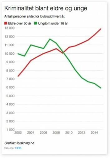 Kriminaliteten blant eldre har økt nokså jevnt siden 2002. Kriminaliteten blant unge har falt dramatisk etter 2007.