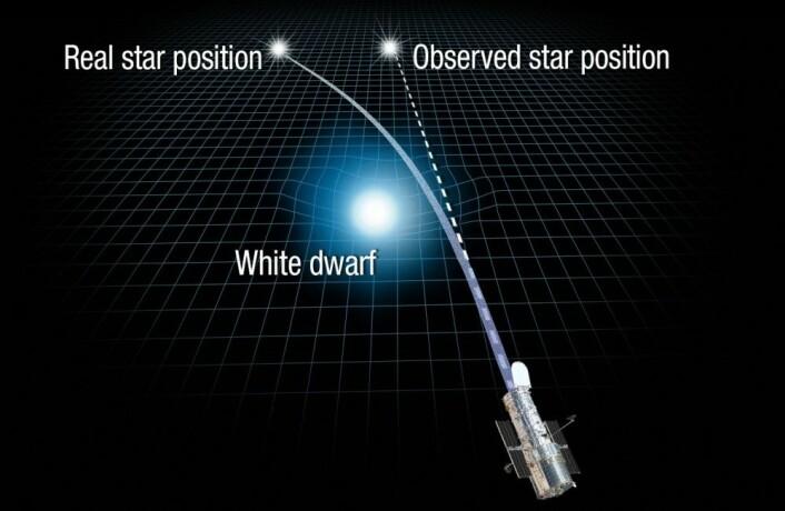 Denne illustrasjonen vider hvordan den hvite dvergstjernen bøyer lyset fra stjernen lenger bak. Dermed ser det for Hubble-teleskopet ut som om den befinner seg lenger til høyre. (Illustrasjon: NASA, ESA, og A. Feild, STScI)