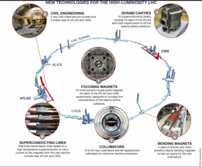 Forskere planlegger ikke bare en ny arvtaker etter Large Hadron Collider (LHC). De er også i gang med et «ansiktsløft» til det store maskineriet. Det krever utvikling av ny teknologi, som er skissert her. Les mer i boksen under. (Illustrasjon: CERN)