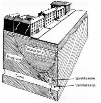 Fordypninger som er gravd ut av den store innlandsisen, er senere fylt opp med marin leire. Da sprekkesonene ble punktert av tunnelen, ble den overliggende leira drenert og grunnvannet sank. Murhus som sto på kanten av de leirfylte forsenkningene ble særlig utsatt for ødeleggelser da de påfølgende setningene begynte. (Illustrasjon: Gunnar Holmesen, 1953: : «Regional settlements caused by a subway tunnel in Oslo» i Proceedings of the Third International Conference on Soil Mechanics and Foundation Engineering, Zurich.)