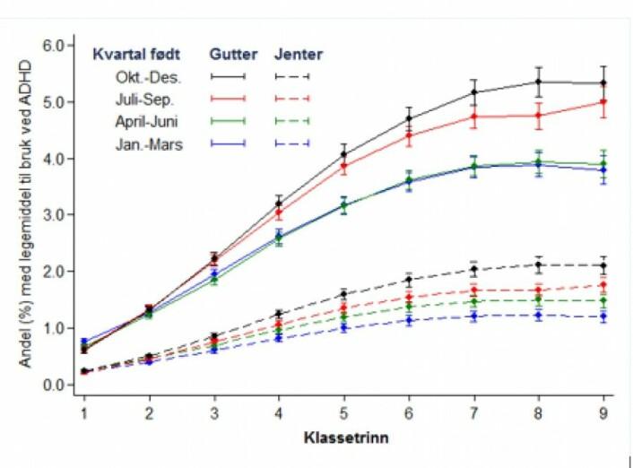 Grafen viser andel barn som får medisiner mot ADHD etter fødselsmåned på ulike klassetrinn. Svart linje viser gutter født de tre siste månedene i året. Rød linje viser de som er født mellom juli og september. Grønn og blå viser de som er født første halvdel av året. Stiplede linjer viser tilsvarende for jenter.<br>(Ill: FHI/Scandinavian Journal of Public Health)