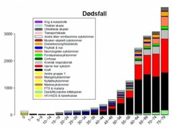 Her kan du se hva nordmenn dør av, i ulike aldersgrupper. Fargenøkkelen viser ulike dødsårsaker. Rød: hjerte-karsykdom, svart: kreft, blå: psykiatri/rus, grå: Kols, lys blå: tilsiktet skade, orange: diabetes, fersken: demens, grønn: fordøyelsessykdommer, svak grønn: diare, mørk grå: ulykker. (Ill: Folkehelseinstituttet)
