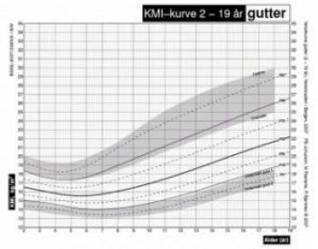 Vekstkurve hentet fra vekststudien.no. Gutter 2-19 år. Klikk på forstørrelseglass for større versjon. (Gjengitt med tillatelse fra Pétur Benedikt Júlíusson)